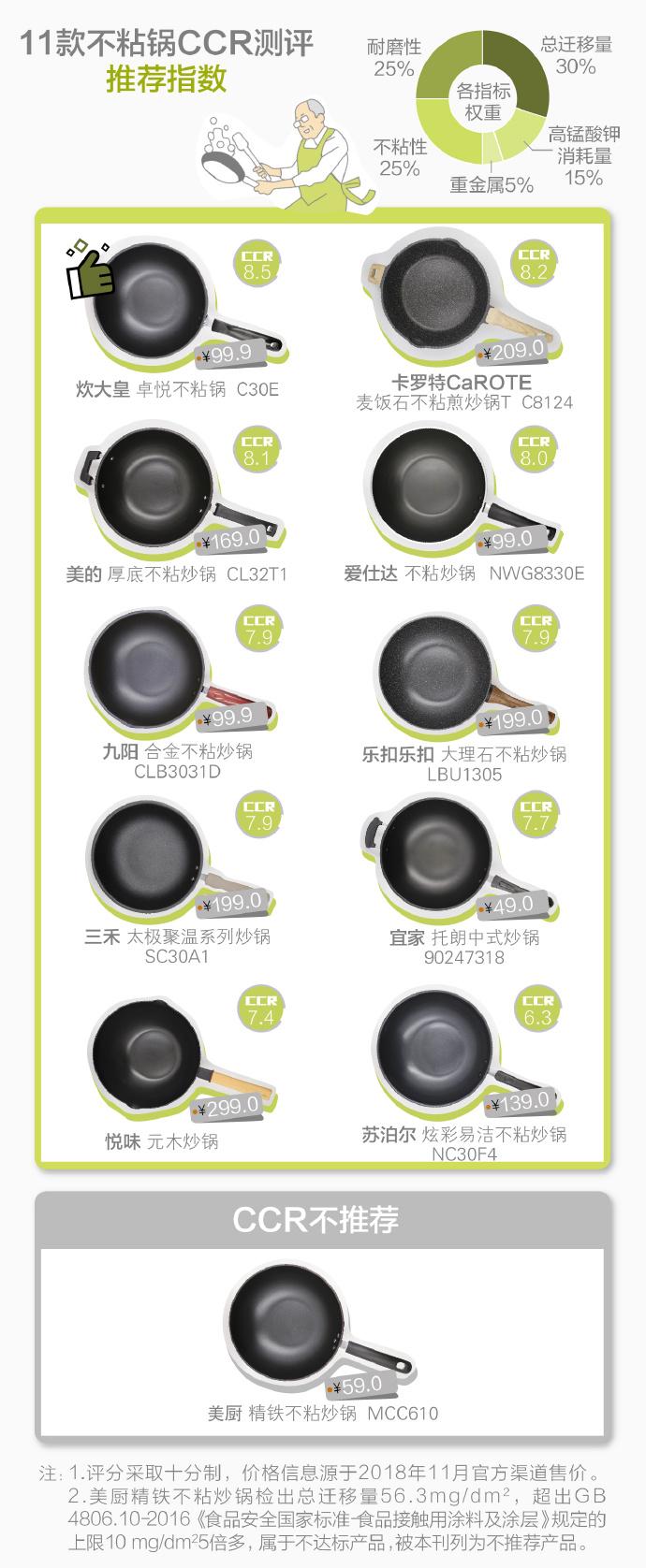 11款不粘锅评测——带你找寻 耐磨不沾 健康安全的不粘锅